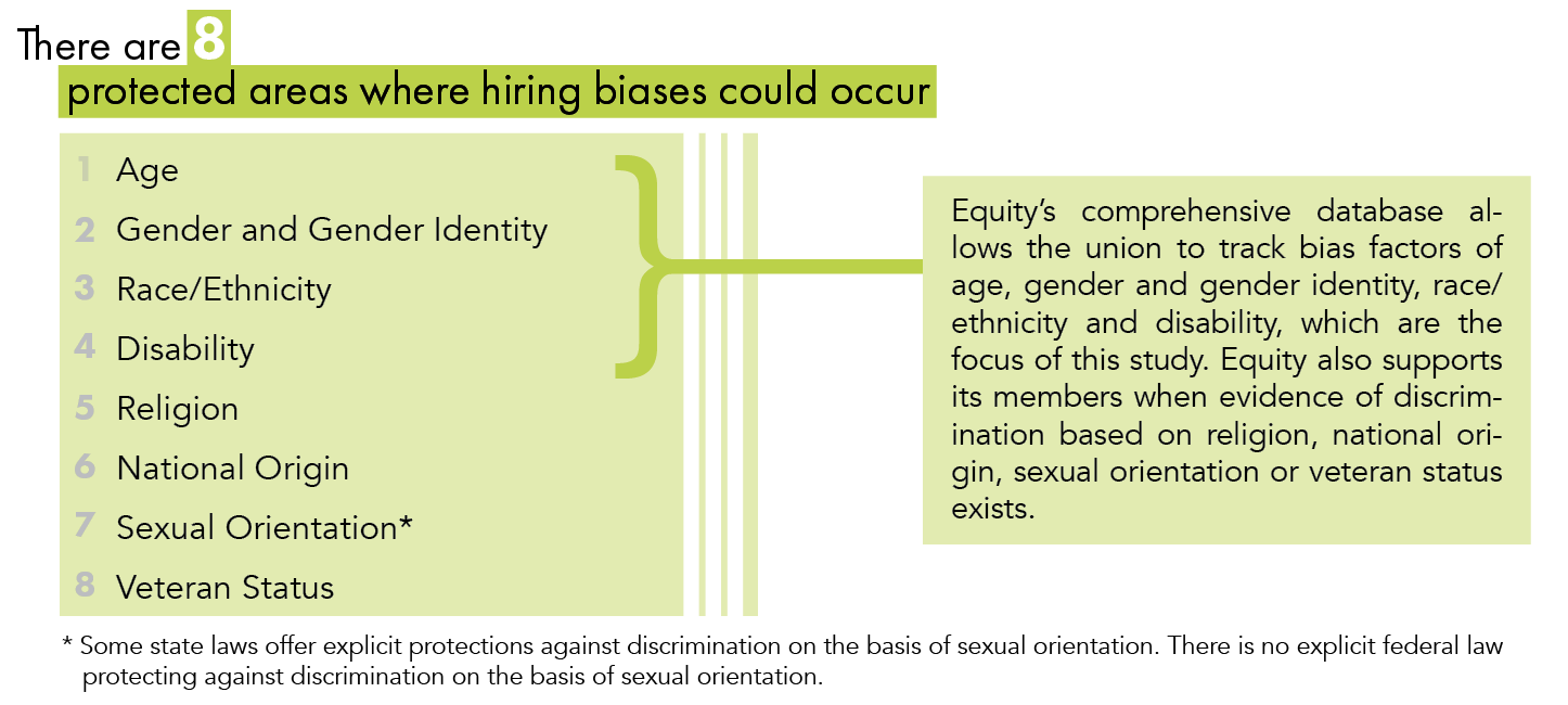 There are 8 protected areas here hiring biases could occur: Age, Gender/Gender Identity, Race/Ethnicity, Disability, Religion, National Origin, Sexual Orientation and Veteran Status. Equity's comprehensive database allows the union to track bias factors of age, gender/gender identity, race/ethnicity and disability, which are the focus of this study. Equity also supports its members when evidence of discrimination based on religion, national origin, sexual orientation or veteran status exists. Note: some state laws offer explicit protections against discrimination on the basis of sexual orientation. There is no explicit federal law protecting against discrimination on the basis of sexual orientation.